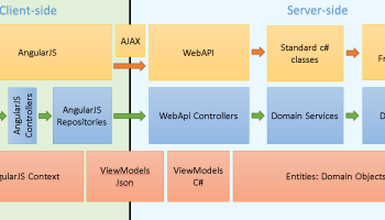 AutoMapper  ModelViewModel mapping and validation  Juan Carlos