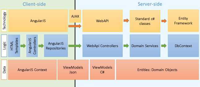 Single Page Application (SPA) using AngularJS and WebAPI – Architecture