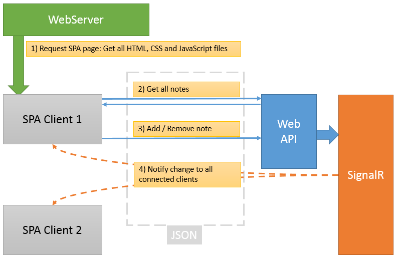Spa angularjs authentication using microsoft azure active for Architecture application web
