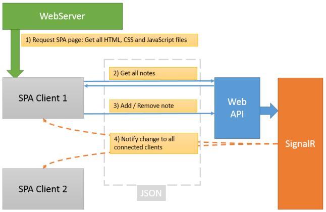 ToDO list - Application architecture