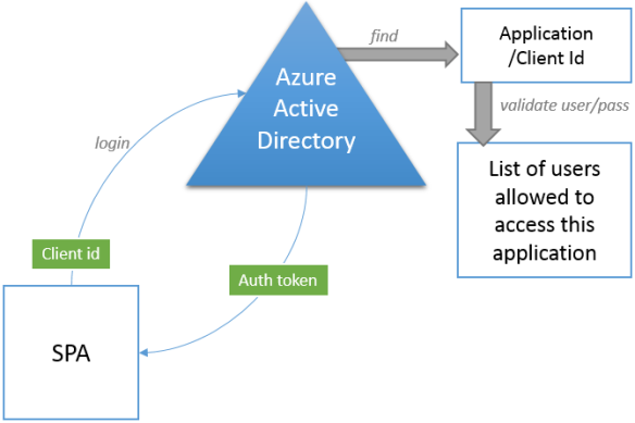 Azure Authentication diagram