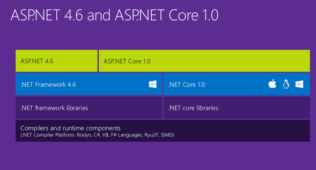 ASPNET Core 1
